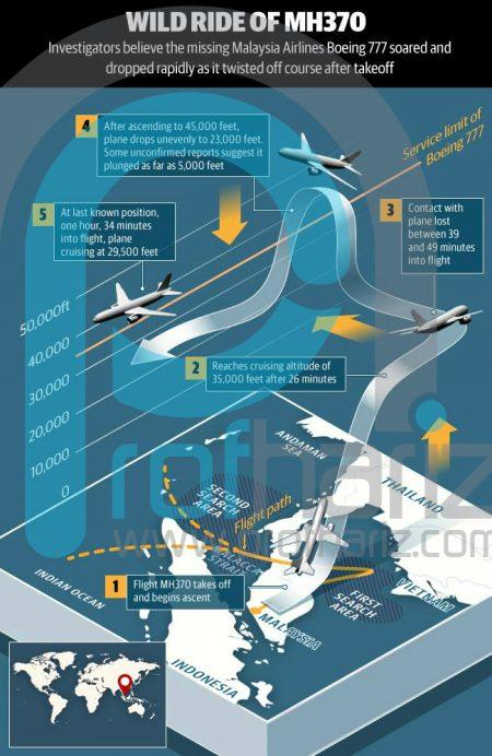 Teori Kehilangan MH370