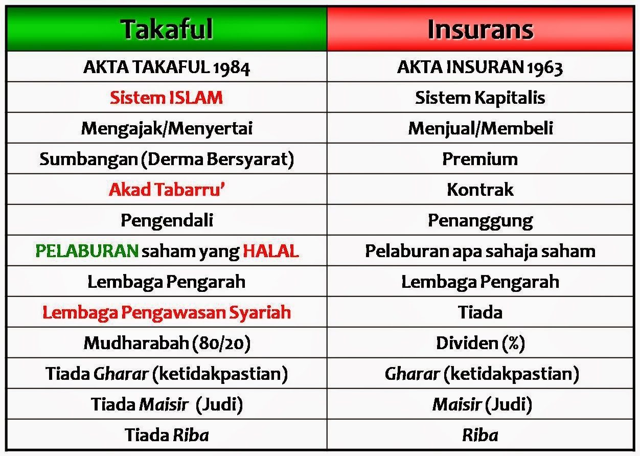 Harga Medical Card