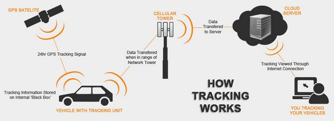 how-gps-tracker-system-works