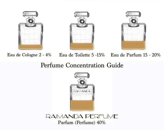 kandungan-pati-raimanda-perfume-lebih-40-peratus