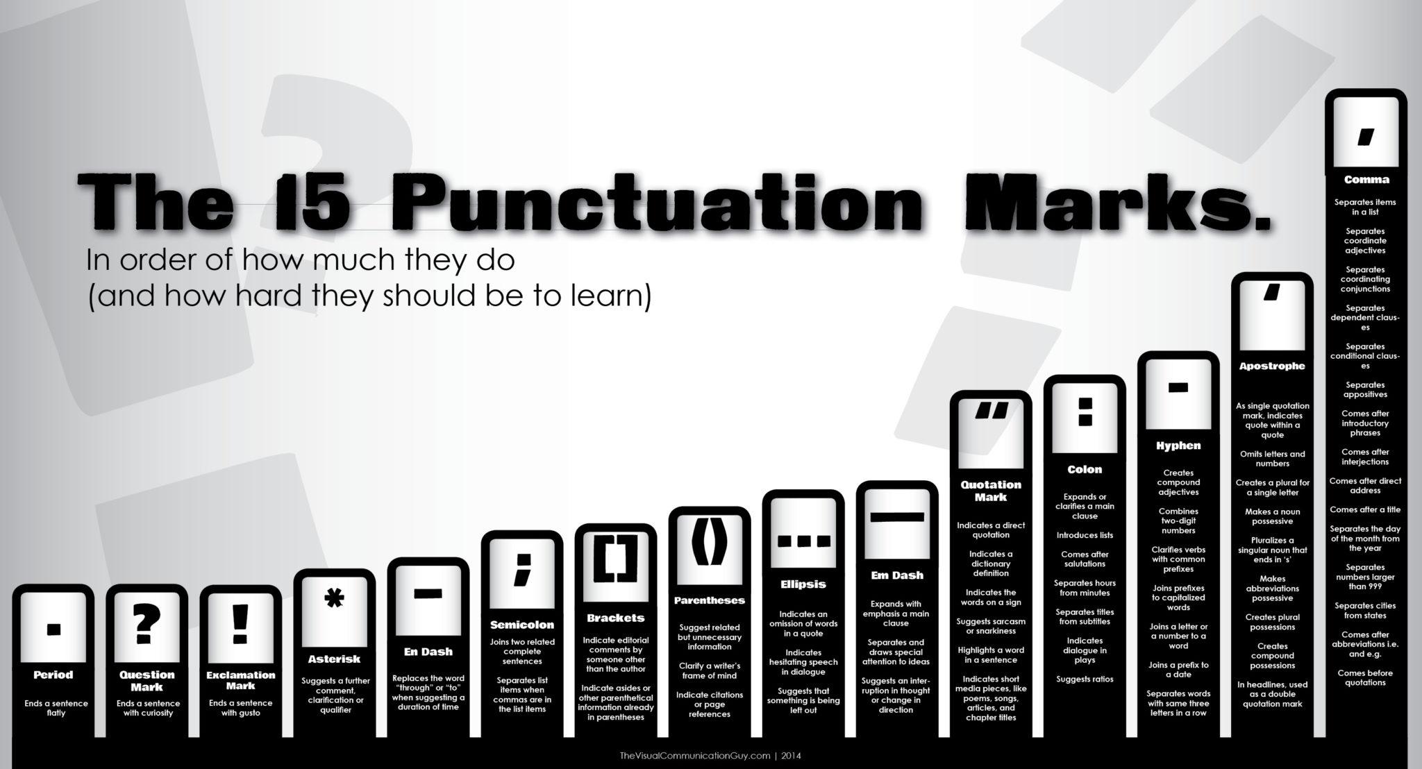 tanda kata dalam tesis perlukan proofreading