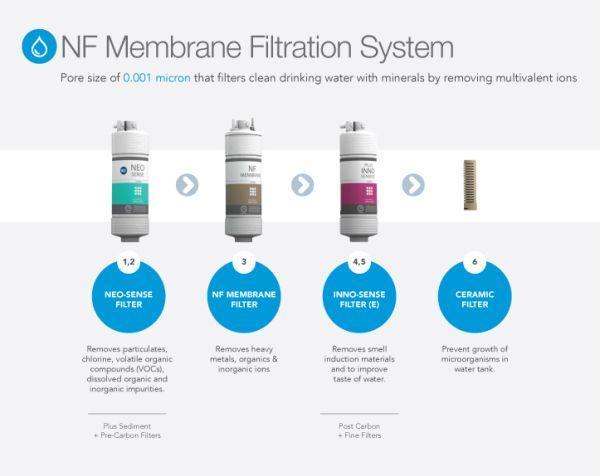 filter menapis bakteria dan logam berat yang berbahaya