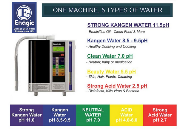 5 jenis air dari mesin kangen water