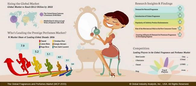 Tips memilih perfume mengikut aura badan seseorang dengan mudah