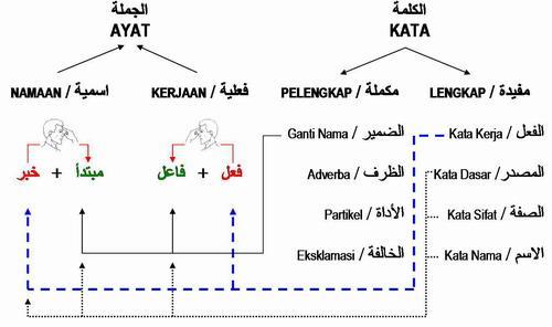 cara faham bahasa arab dengan cepat