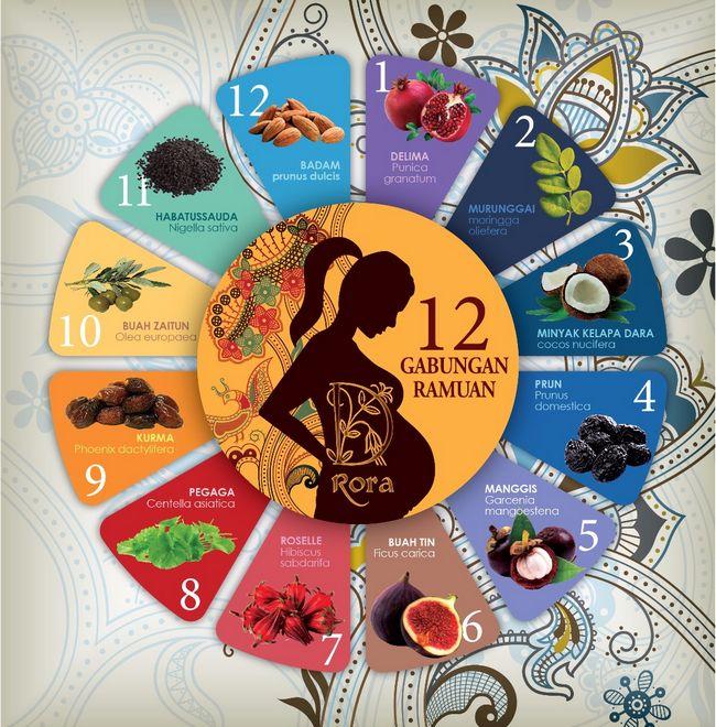 khasiat botani penjagaan kesihatan bagi ibu mengandung