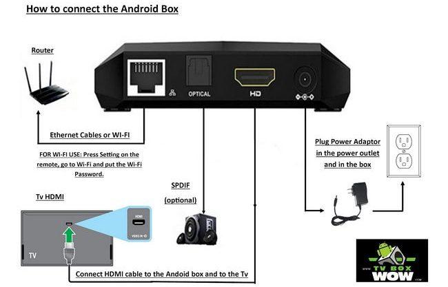 Tengok TV Tanpa Gangguan Dan Jelas Dengan Android TV