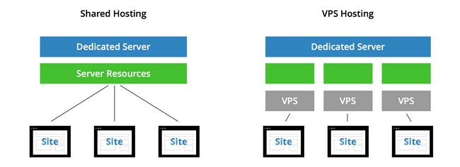 shared hosting vs vps hosting review malaysia