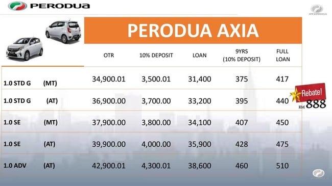 promosi harga perodua axia