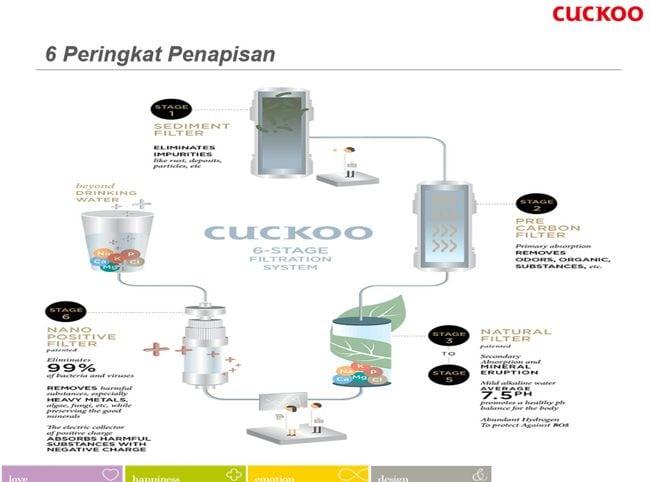 penapis air cuckoo terbaik