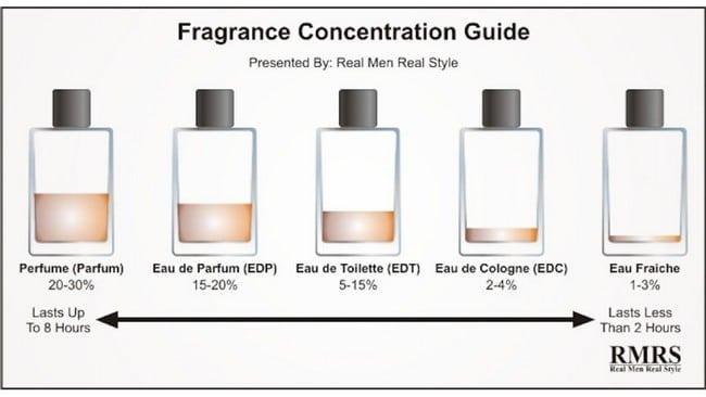 perfume Edp harga borong