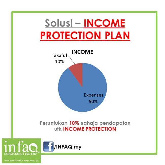 konsep income protection plan yang betul