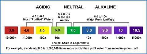 tahap ph air